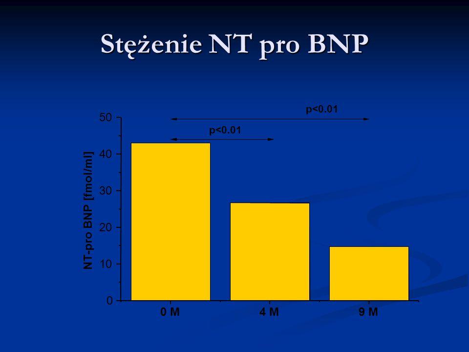 Stężenie NT pro BNP 0 M 4 M 9 M 10 20 30 40 50 NT-pro BNP [fmol/ml]